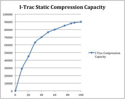 i-trac-compression-capacity